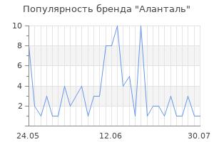 Популярность бренда аланталь