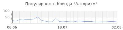 Популярность алгоритм