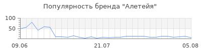Популярность алетейя