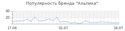 Популярность альпика