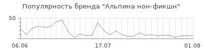 Популярность альпина нон фикшн