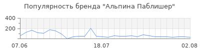 Популярность альпина паблишер