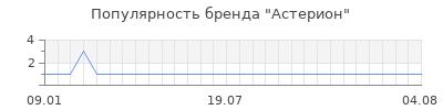 Популярность астерион