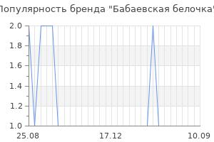 Популярность бренда бабаевская белочка