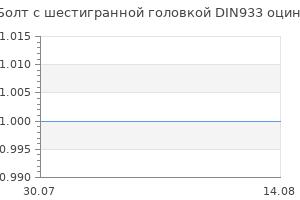 Популярность бренда Болт с шестигранной головкой DIN933 оцинкованный 2 шт М12х80
