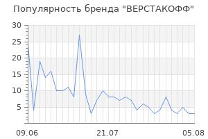 Популярность бренда верстакофф