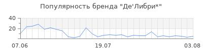 Популярность де либри