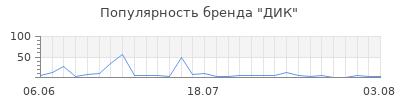 Популярность дик