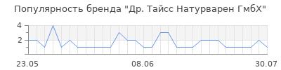 Популярность др тайсс натурварен гмбх