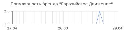 Популярность евразийское движение