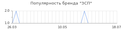 Популярность ЗСП