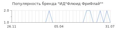 "Популярность ИД""Флюид ФриФлай"""
