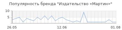 Популярность Издательство «Мартин»