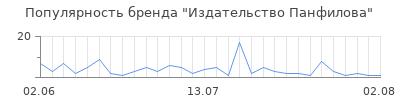 Популярность издательство панфилова