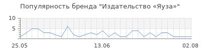 Популярность Издательство «Яуза»