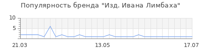 Популярность изд ивана лимбаха