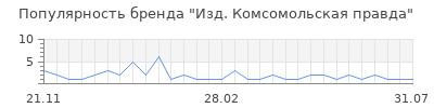 Популярность Изд. Комсомольская правда