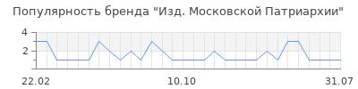 Популярность Изд. Московской Патриархии