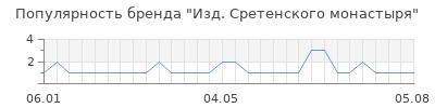 Популярность Изд. Сретенского монастыря