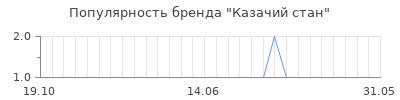 Популярность казачий стан