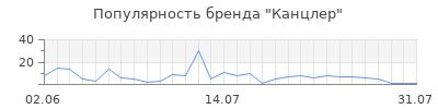 Популярность канцлер