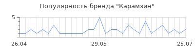 Популярность карамзин