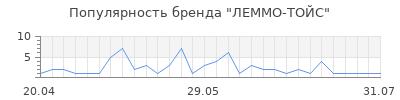 Популярность ЛЕММО-ТОЙС
