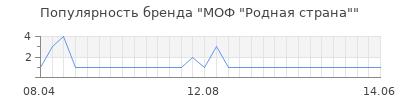 """Популярность МОФ """"Родная страна"""""""