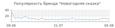 Популярность новогодняя сказка