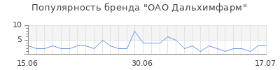 Популярность оао дальхимфарм