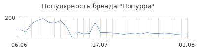 Популярность попурри