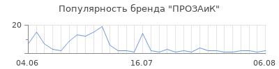 Популярность прозаик