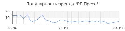 Популярность рг пресс