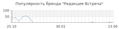 Популярность редакция встреча