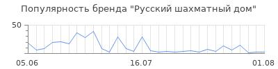 Популярность русский шахматный дом