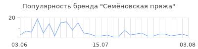 Популярность сем новская пряжа