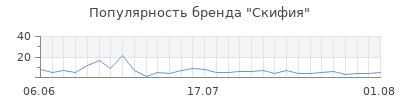 Популярность скифия