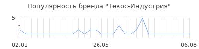 Популярность текос индустрия