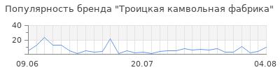 Популярность троицкая камвольная фабрика