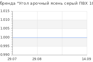 Популярность бренда Угол арочный ясень серый ПВХ 10х20х2700 мм