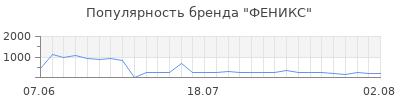 Популярность феникс