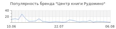 Популярность центр книги рудомино