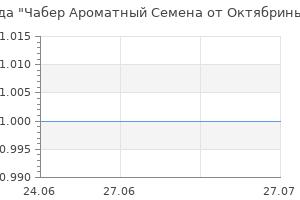 Популярность бренда Чабер Ароматный Семена от Октябрины Ганичкиной 0,2 гр