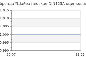 Популярность бренда Шайба плоская DIN125A оцинкованная М14 5 шт