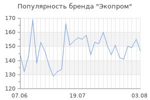 Популярность бренда экопром