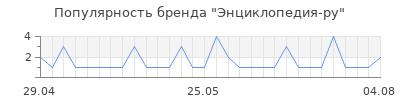 Популярность энциклопедия ру