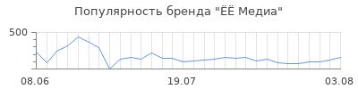 Популярность медиа
