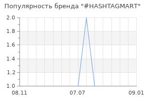 Популярность бренда hashtagmart