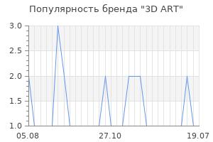 Популярность бренда 3d art
