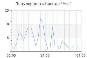 Популярность бренда ace